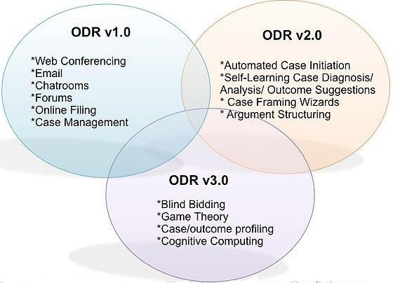 ODR versions