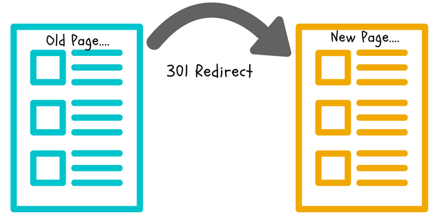 Image result for redirect 301