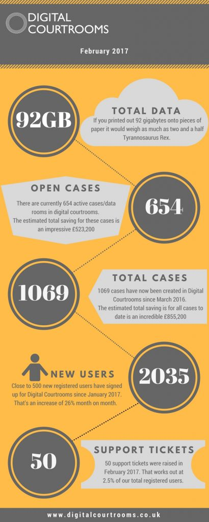 Digital Courtrooms Infographic