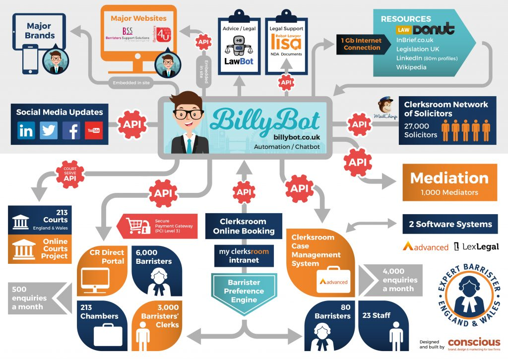 Billy Bot Infographic